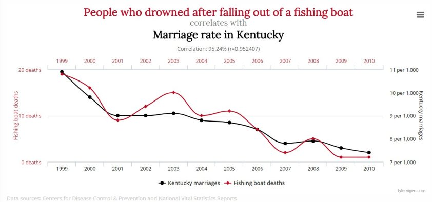 marriage and fishing boat falls